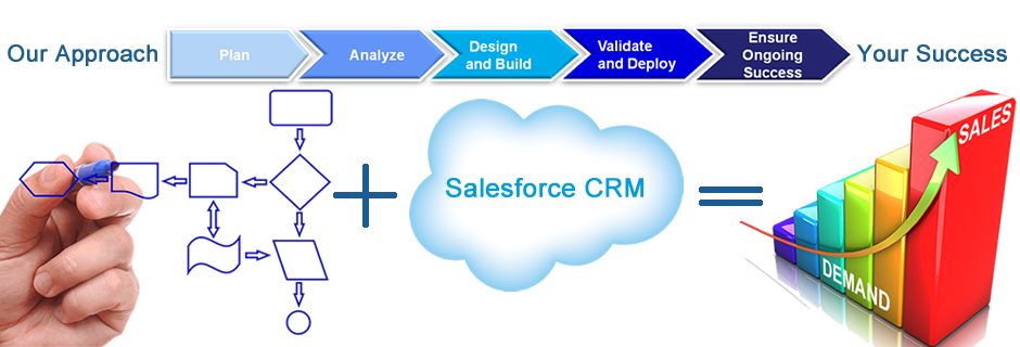 Salesforce CRM Cloud Services | Implementation Methodology | Best Practices