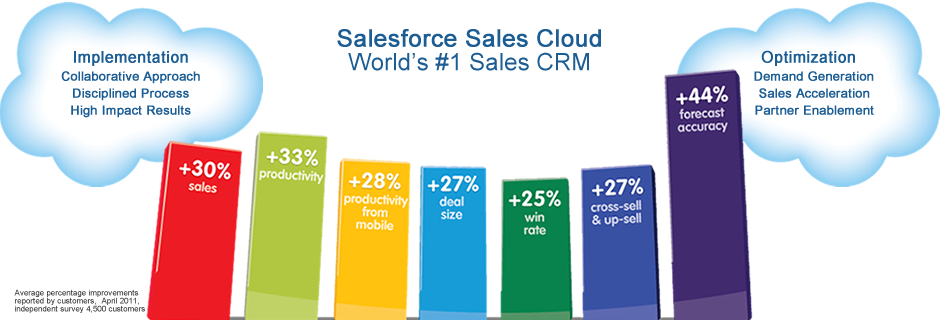 Salesforce CRM Sales Cloud | Implementation | CRM Optimization