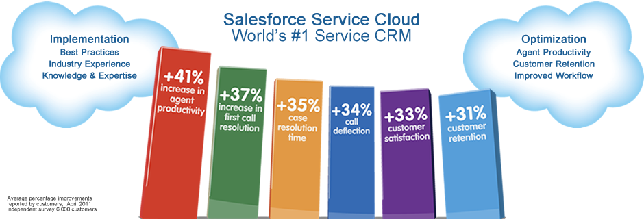 Salesforce CRM Service Cloud | Implementation | Optimization